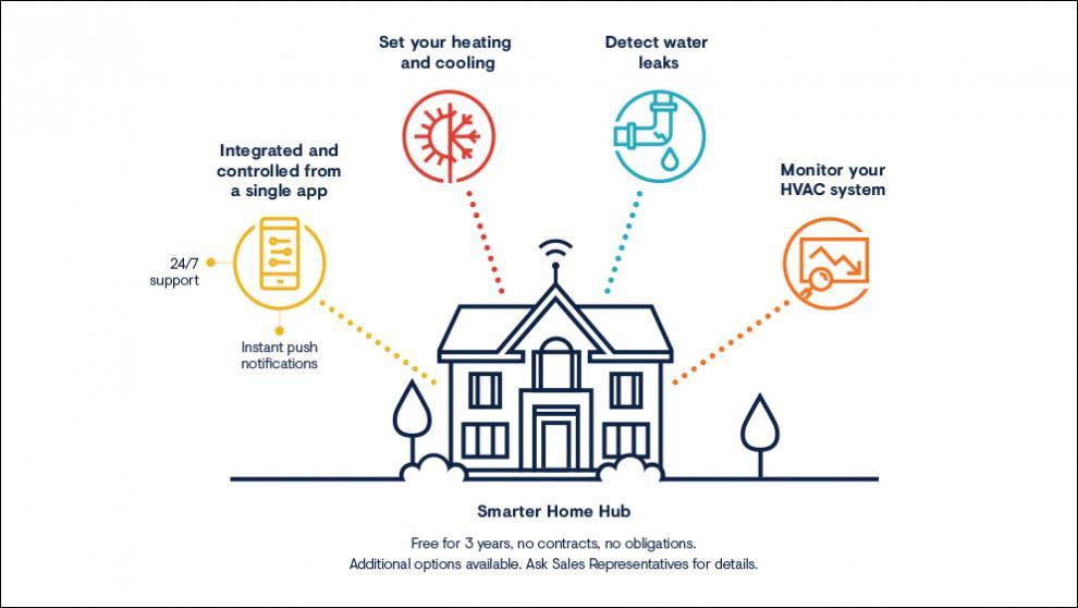 Smarter Homes | Minto Communities