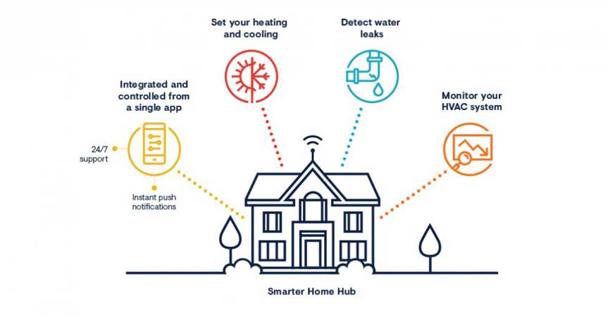 Smarter Home Hub diagram from Minto Communities