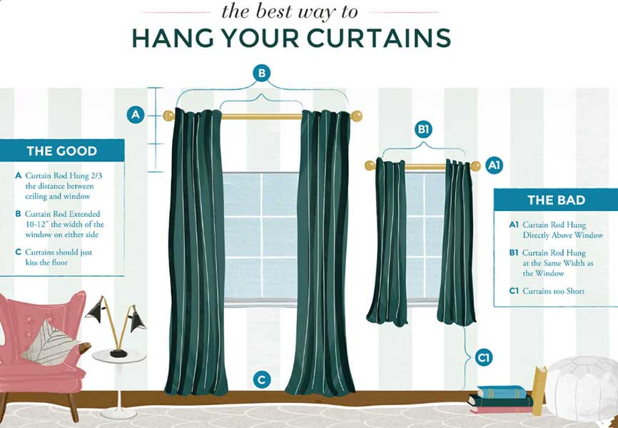 Demonstration on good and bad ways to hang curtains.  The good way involves hanging them 2/3 the distance between the ceiling and the floor, extending the curtain rod 10-12 inches the width of the window on either side and having the curtains just barely touch the floor.