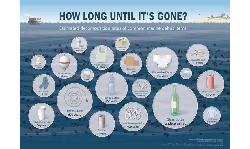 chart with plastic products and how long they last