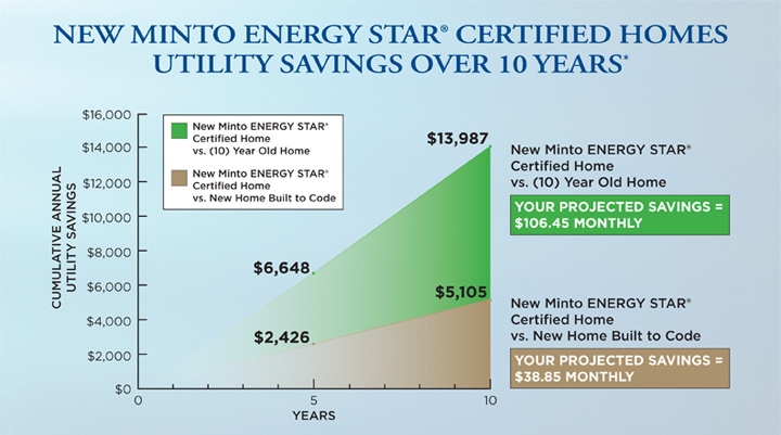 Energy Star new home energy savings chart
